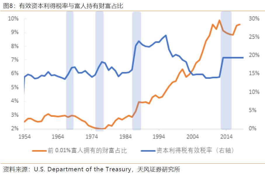 细数美国历史上的6次大规模加税,发现了什么?
