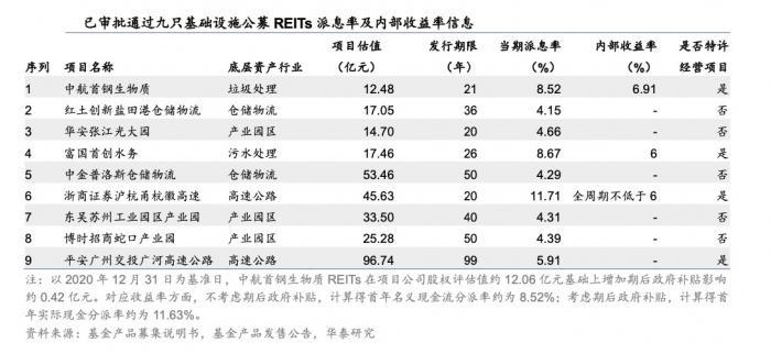周一开售:预期年化收益最高达11% 首批9只公募REITs底层资产成色详解