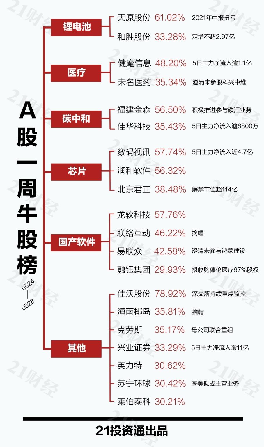透视一周20大牛熊股:深交所盯上三文鱼龙头股 业绩连亏股价却5天涨78%