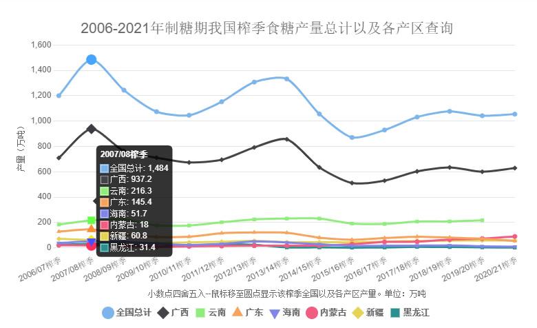 糖网新增2006-2021年制糖期我国食糖总产量以及各