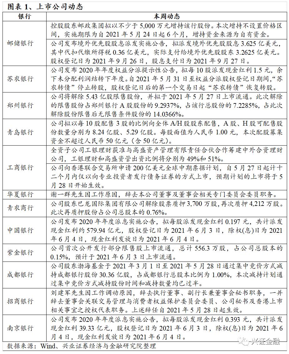 【兴证金融 傅慧芳】银行业周报(2021.05.24-2021.05.30)理财销售新规推动产品形态转型,料5月信贷供需恢复