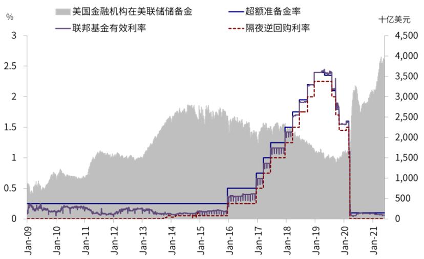 中金 | 海外:近期美元流动性激增的内外部含义