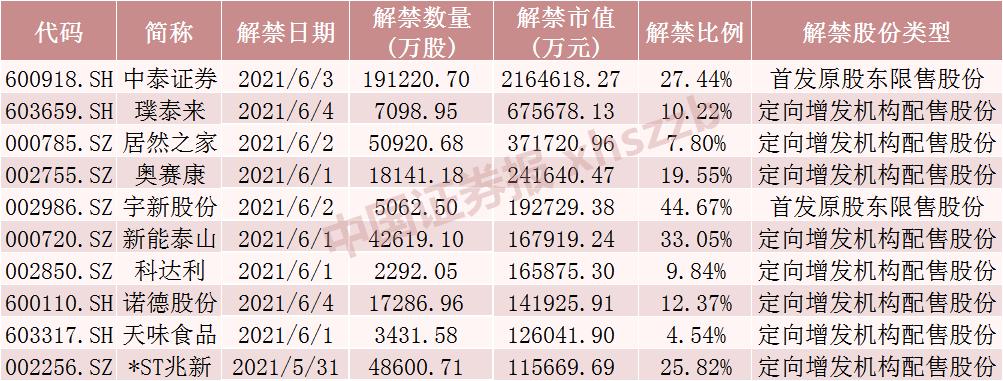下周中泰证券解禁市值超210亿、流通盘大增2.7倍 还有这些股票解禁压力大
