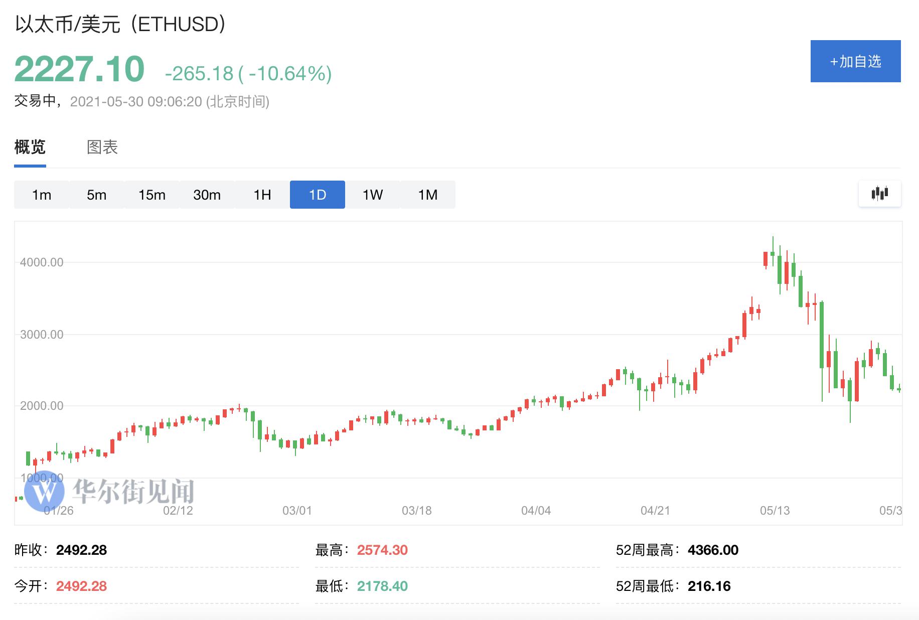 《又见周末行情!比特币跌近7%,以太坊跌破2200美元》