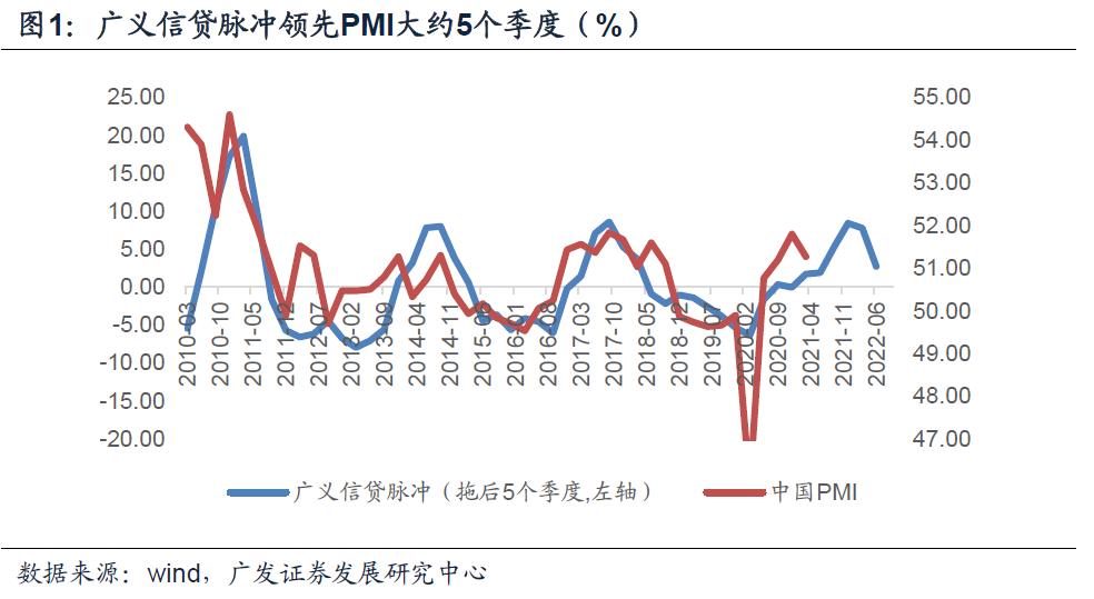 【广发宏观钟林楠】广义信贷脉冲与利率周期
