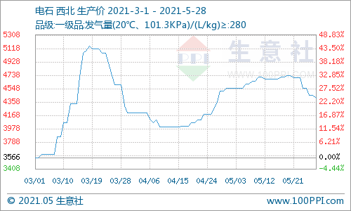 生意社:本周西北电石价格下跌2.93%(5.24-5.28)