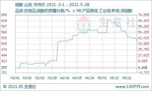 生意社:本周山东硫酸价格下跌3.11%(5.24-5.28)