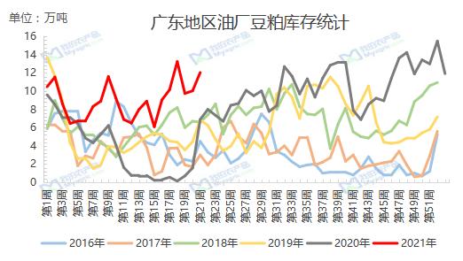 我的农产品:5月广东豆粕市场回顾