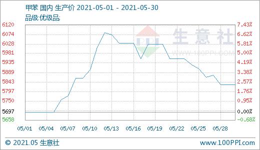 生意社:本周华东地区TDI价格走势整理上行(5.24-5.30)