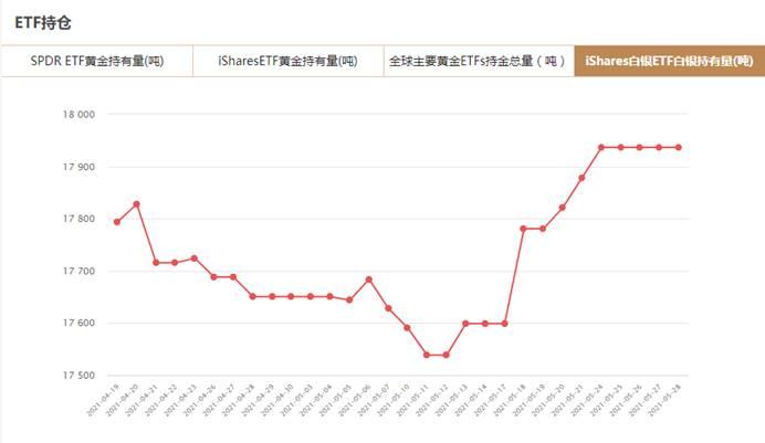 iShares白银ETF5月28日白银持有量与上一交易日持平