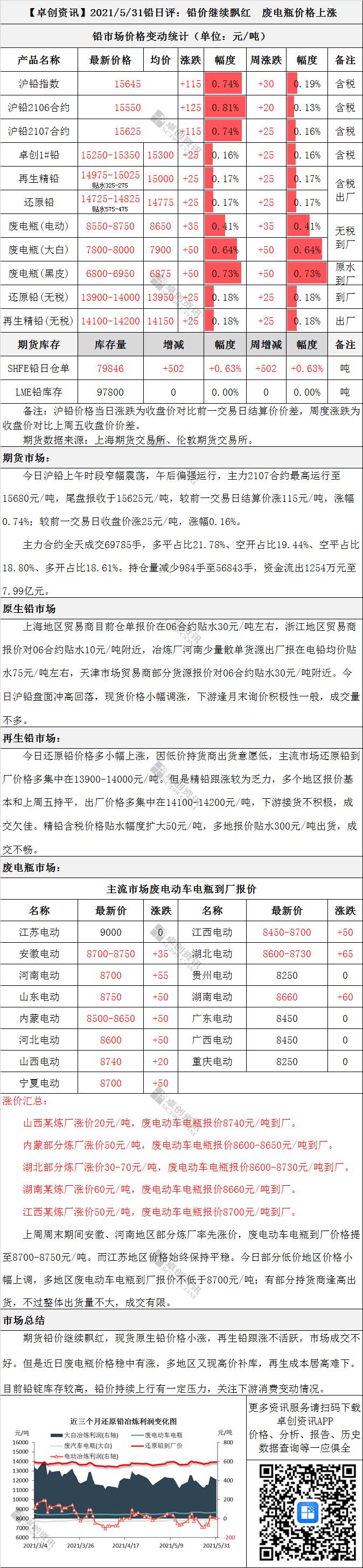 铅日评:铅价继续飘红 废电瓶价格上涨