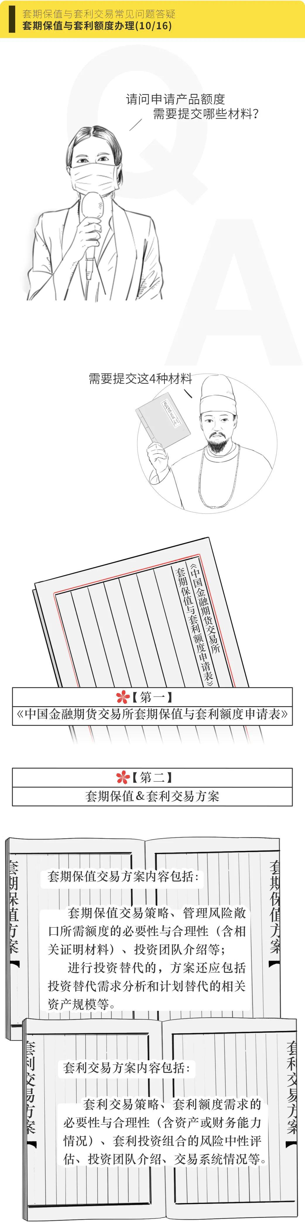 漫话规则 |(十)申请产品额度需要提交哪些材料?