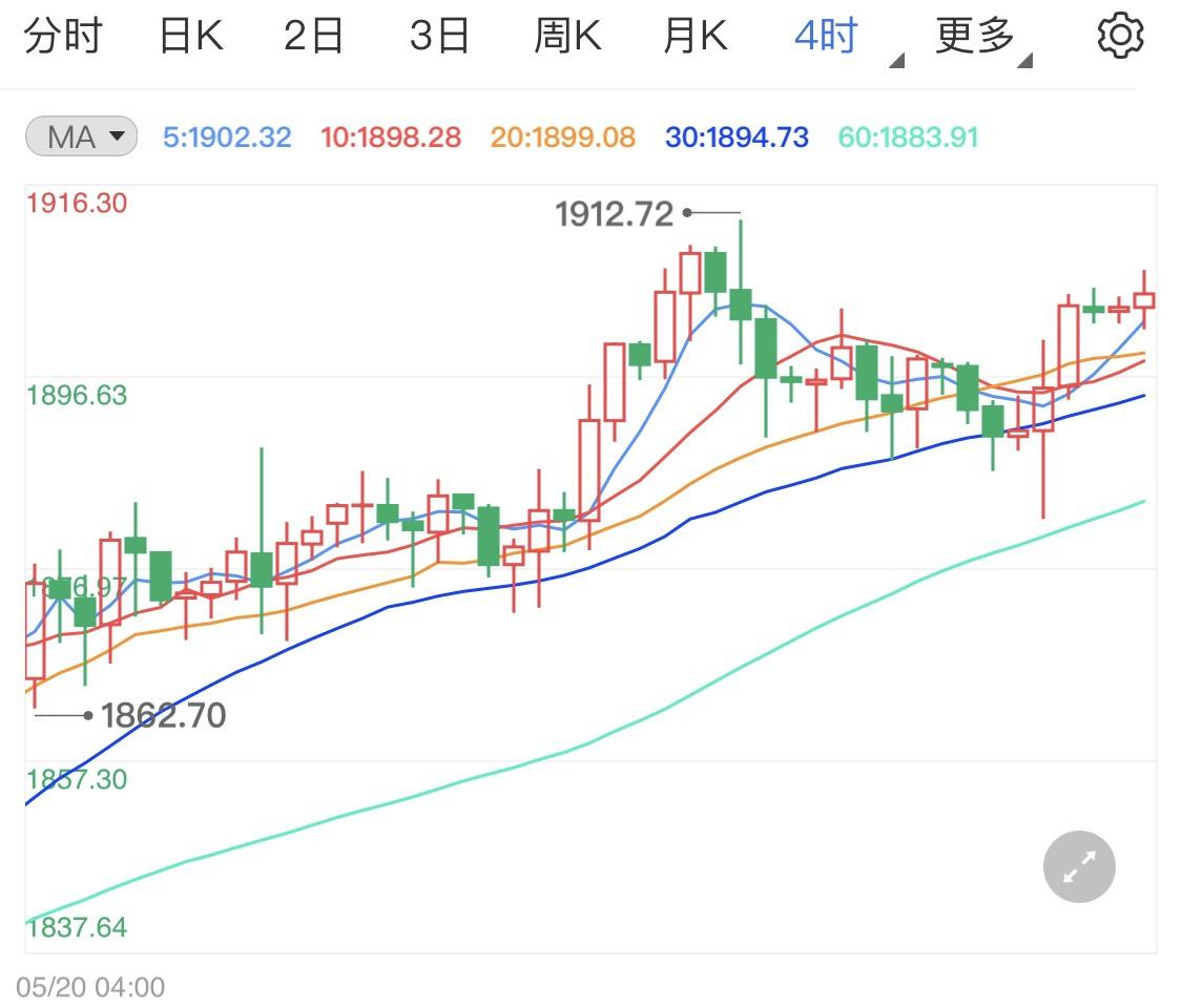 美元指数冲高回落 黄金价格日内看涨