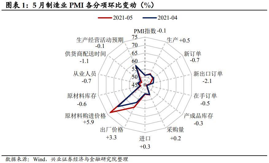 【兴证固收.利率】关注外需的边际变化 ——5月中采PMI点评