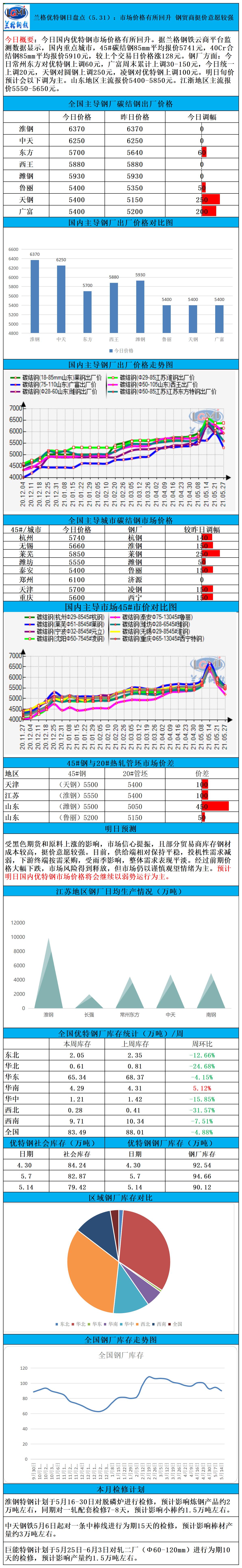 兰格优特钢日盘点(5.31):市场价格有所回升 钢贸商挺价意愿较强