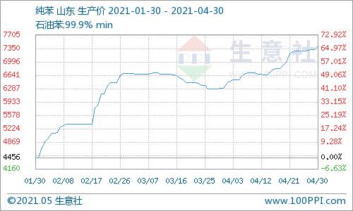 生意社:纯苯跟随苯乙烯先涨后跌 月底补空再次上涨(2021.4.25-2021.4.30)