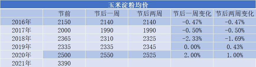 我的农产品:玉米淀粉近五年劳动节后价格走势