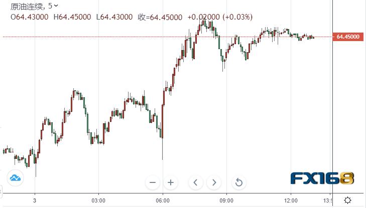 【原油收盘】需求复苏前景点燃乐观情绪 两大原油期货延续上周以来涨势 高盛预计石油需求跃升将推助油价涨至80美元
