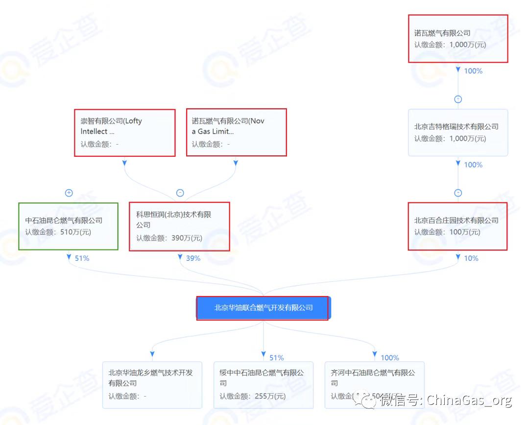 中国燃气拟4.84亿元收购北京华油49%股权 扩大在京鲁等地燃气项目网络