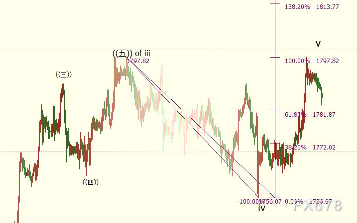 """现货黄金走低,美指创一周半新高,市场且看FED""""内讧"""""""