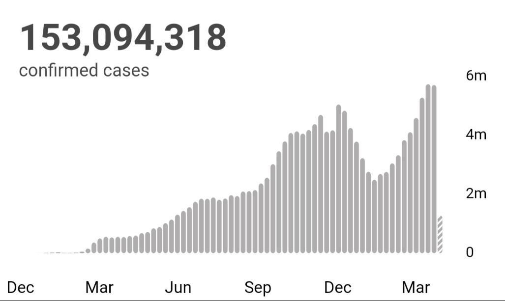 世卫组织:全球新冠肺炎确诊病例超过1.530亿例