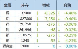 5月4日LME铜库存大幅下滑逾4%