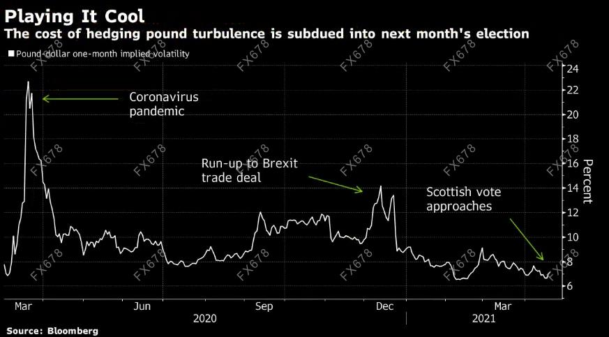 警报!本周苏格兰议会选举恐再度掀起独立浪潮,英镑面临大跌风险
