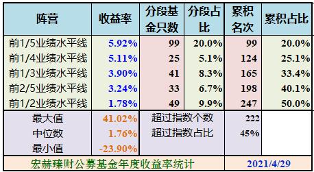 宏赫统计 | 沪港深股票+混合型基金今年以来收益率 2021/4/29