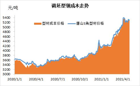 型钢节后预测:复产后供应压力增大 仍有上涨机会