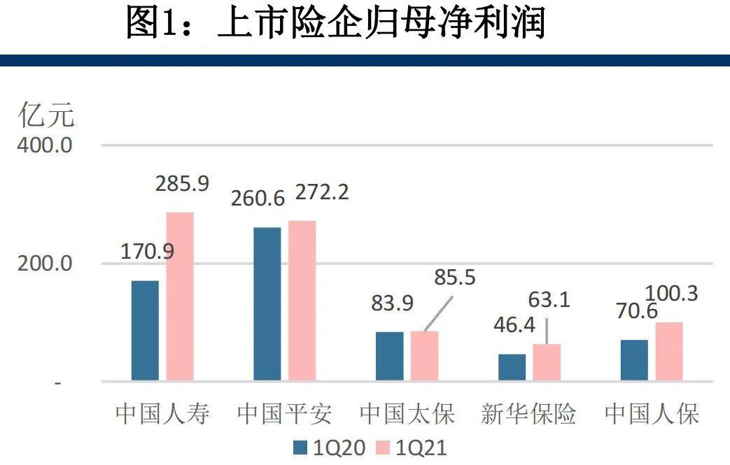 【中信建投金融】保险业2021一季报综述:新业务价值率承压、平安NBV增速领先