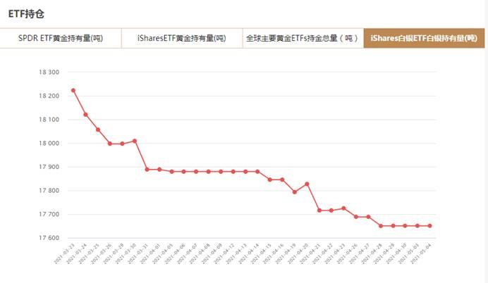 iShares白银ETF5月4日白银持有量与上一交易日持平