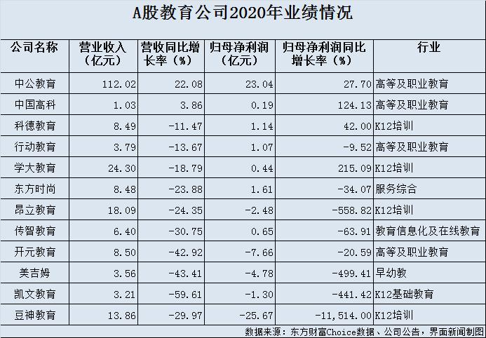 """中公教育业绩最稳、豆神教育去年巨亏超25亿 12只教育股谁能""""重生""""?"""