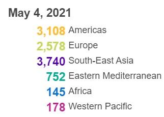 世卫组织:全球新冠肺炎确诊病例超过1亿5318万例