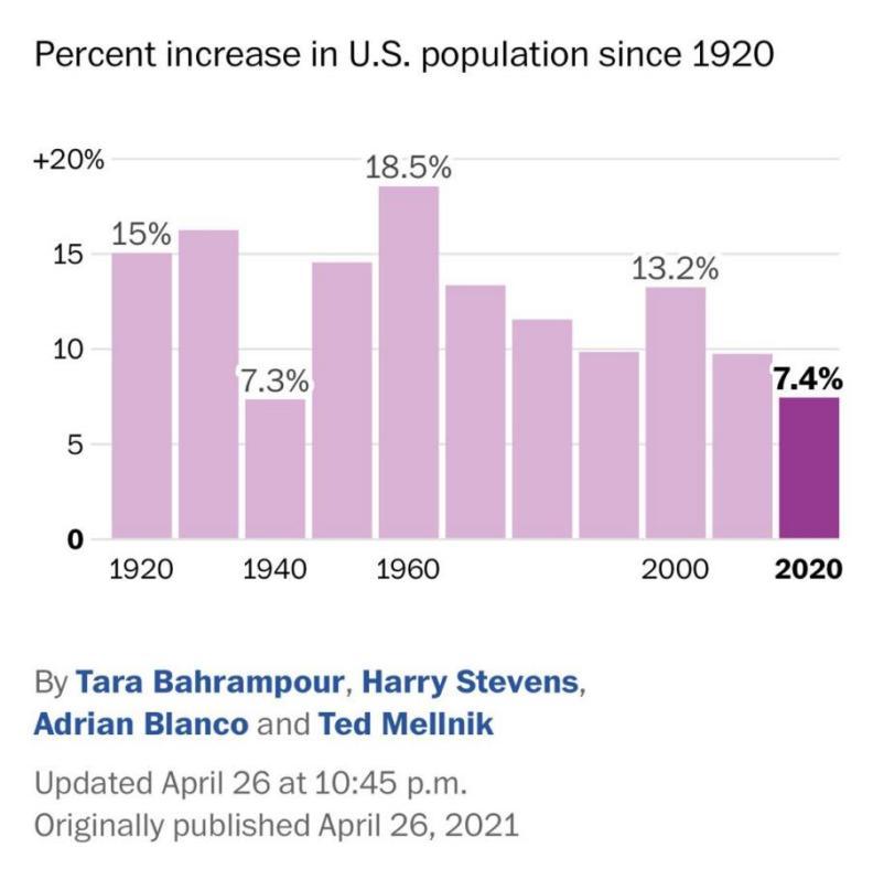 美国人口增长历史第二低 或直接影响下一届总统人