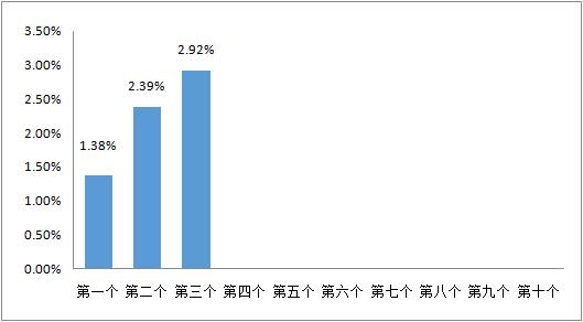 5月5日一揽子原油平均价格变化率为2.92%