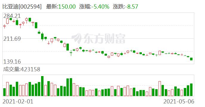 广东区域股市周报:总市值跌57.18亿元 比亚迪市值缩水超353亿元