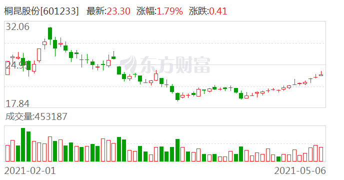 中银证券维持桐昆股份买入评级:长丝放量 浙石化收益增长 一季报盈利超预期