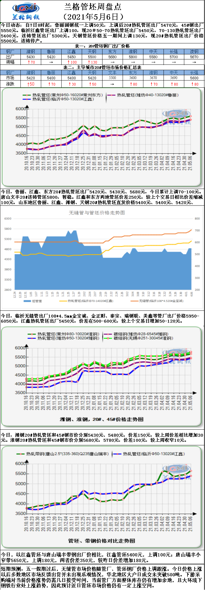 兰格管坯日盘点(5.6):管坯价格持续上调 后续上调趋势十足