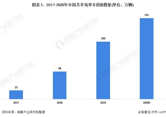 2021年中国共享单车发展前瞻:一线城市陷入政策夹缝 共享电单车还有未来么
