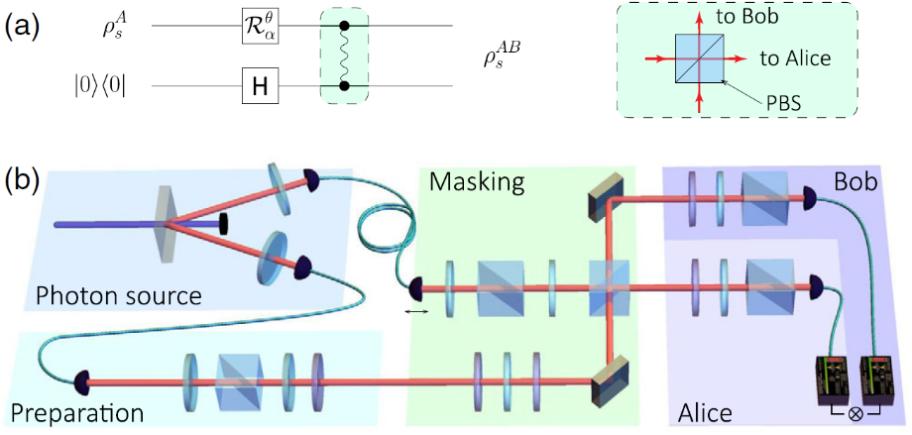 中国科大首次实验实现量子信息掩蔽