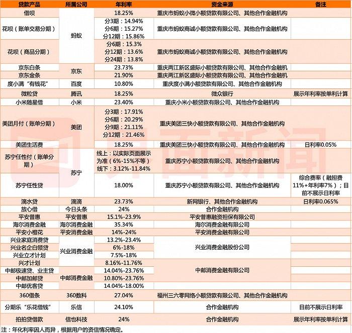"""多个贷款产品年利率玩""""躲猫猫"""" 海尔消金高达35.34%逼近红线"""