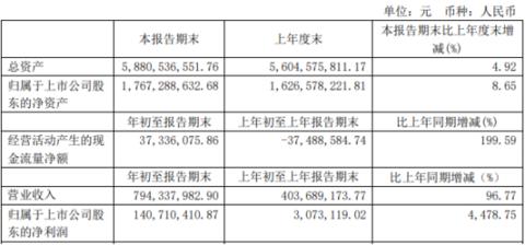 洛阳玻璃2021年第一季度净利增长4478.75% 产销量增长