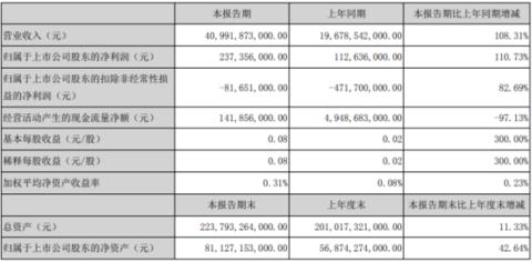 比亚迪2021年第一季度净利增长110.73% 本期疫情影响减弱