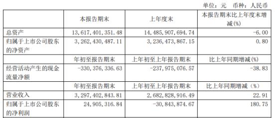 太极集团2021年第一季度净利2490.53万 扭亏为盈