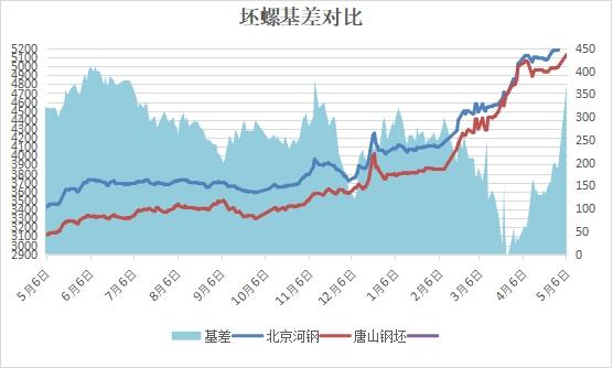 兰格建筑钢材日盘点(5.6):价格大幅拉涨 成交整体向好