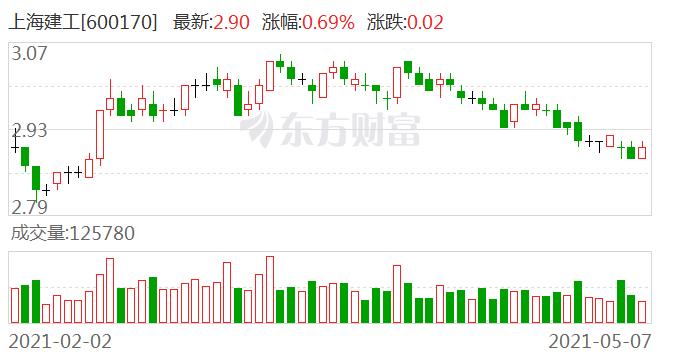 上海建工:建工房产以1.82亿元竞得海南省澄迈县一宗地块土地使用权