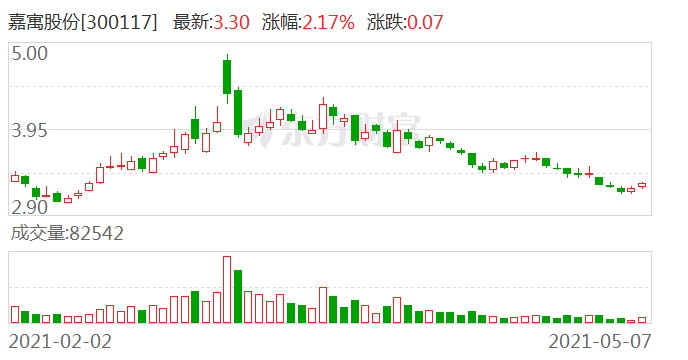 嘉寓股份:子公司与比亚迪供应链签2.75亿元太阳能组件销售合同