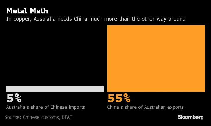 随着争端加深,100万吨澳大利亚铜精矿需要新的买家