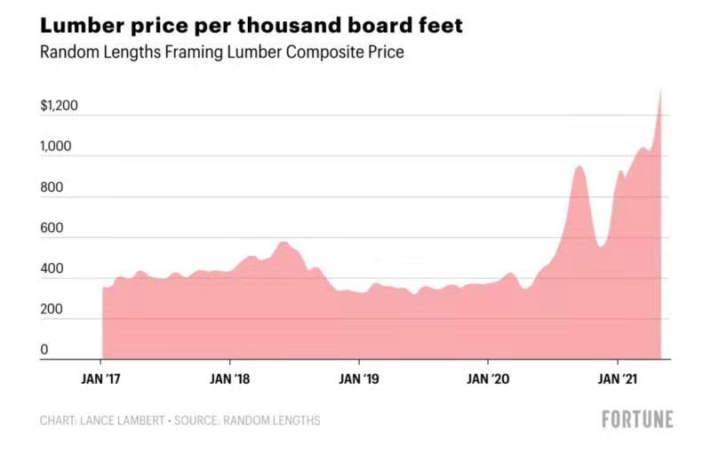 抢购!这里木材价格飙涨近300%!与房地产市场有关?