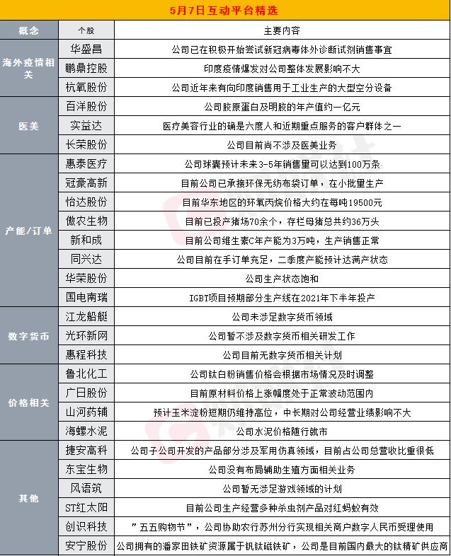 财联社5月7日互动平台精选